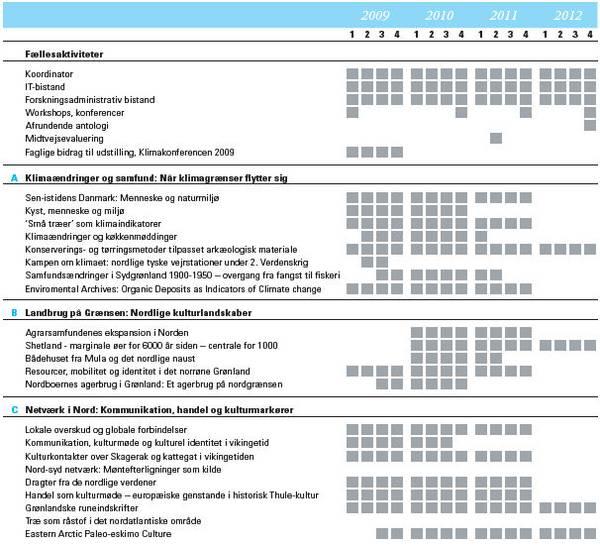 Skema som viser den projekterede tidsplan for forskningssatsningen